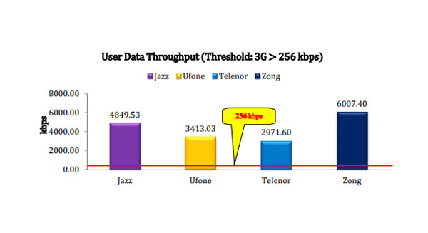 PTA Survey internet service